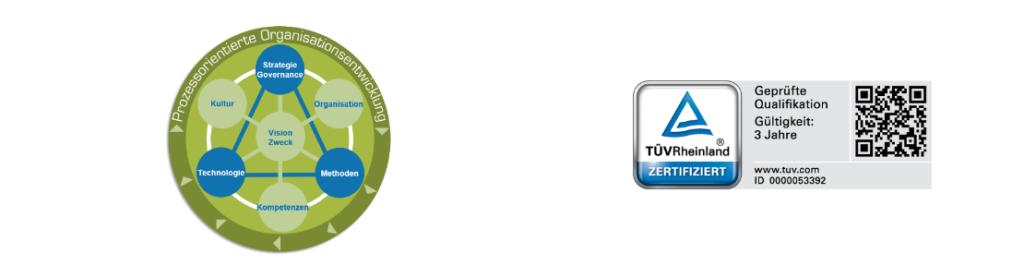 Zertifikatsprogramm Prozessorientierte/r Organisationsentwickler/in (TÜV)