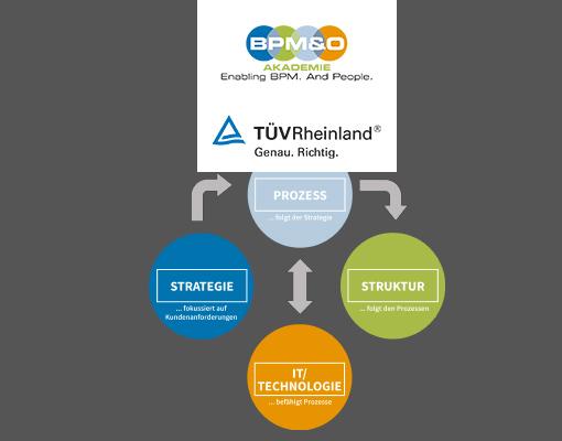 Zertifikatsprogramm Prozessmanager/in Digitale Transformation (TÜV)