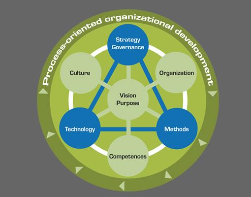 Certificate program Process-oriented Organizational Development and Change Management (TÜV)